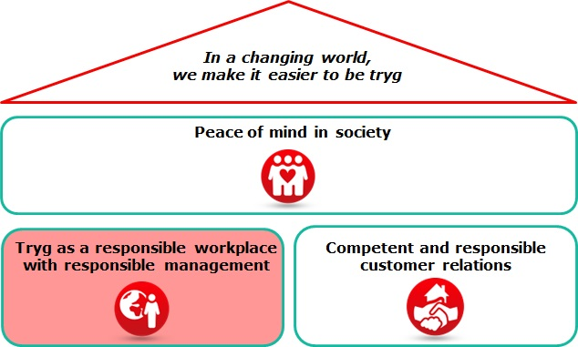 Workplace and management in Tryg